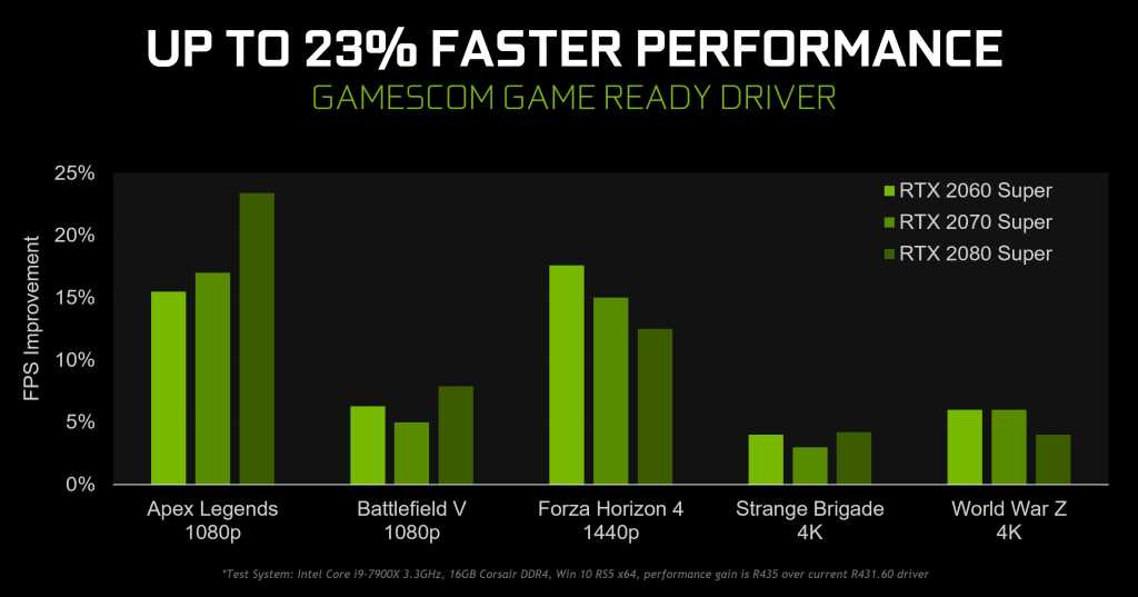 gamescom 2019 geforce game ready driver faster performance