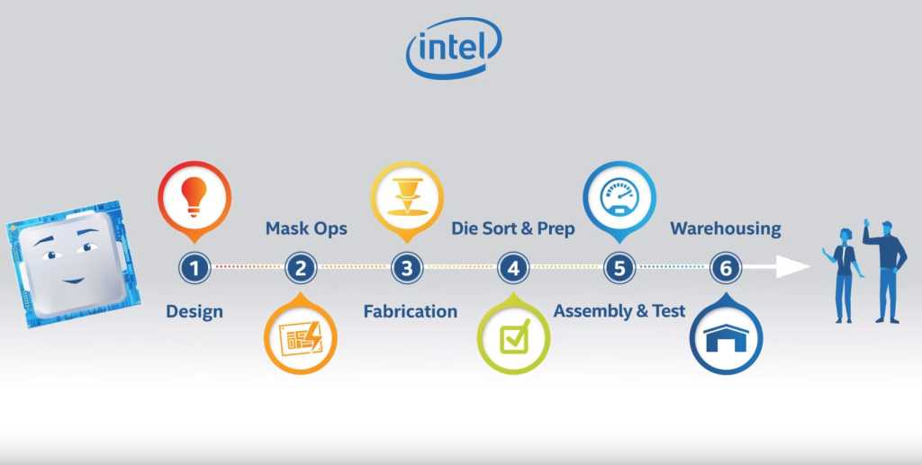 intel chip is made
